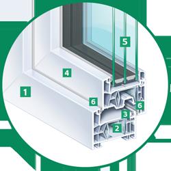 Allround-Fenster